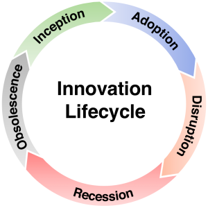 innovation-lifecycle-final